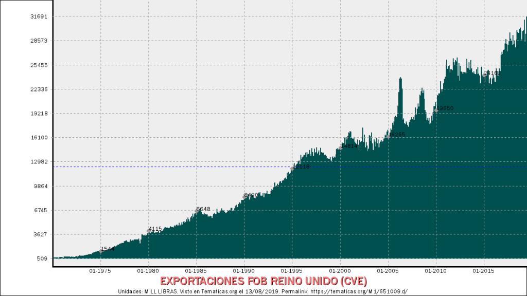 grafico de exportaciones reino unido